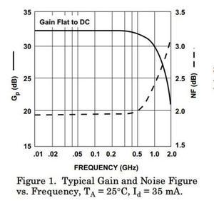 Image 2 - DYKB 1 MHz to 2000MHz 2GHz Gain 64dB Low Noise LNA RF Broadband Amplifier Module HF FM Ham Radio Amplifiers VHF UHF 12v