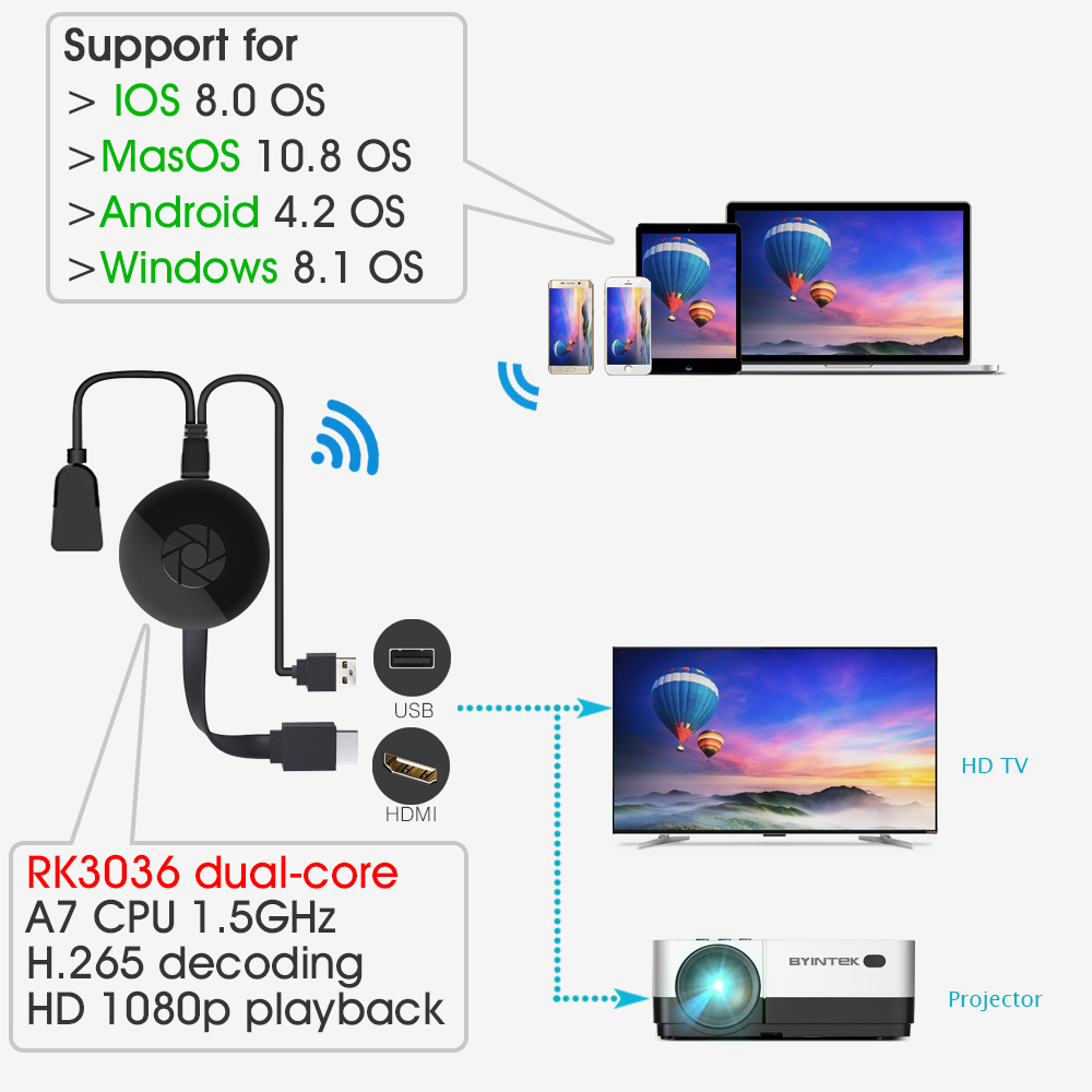 For Airplay Miracast Smartphone Netflix Hulu