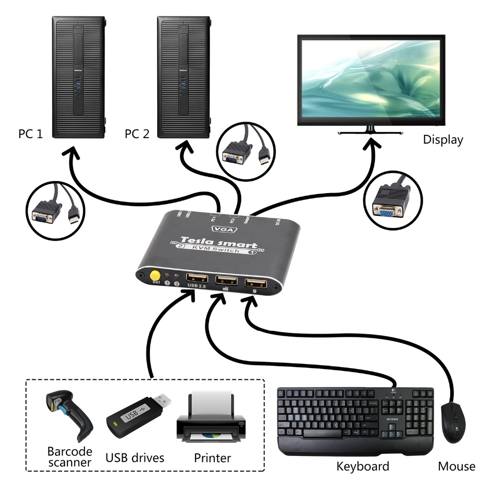 Tesla Smart 1080P 2-Port 2x1 VGA Cable KVM Switch With Cables 2x1 1080P Supports USB 2.0 Device Control Up To 2 Computers Etc