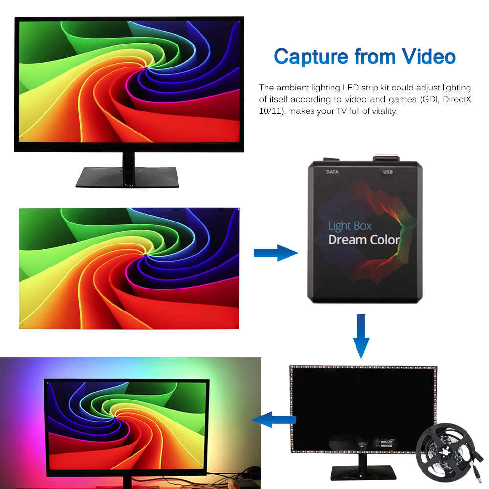 LED TV Backlight RGB LED Strip Multicolor TV Ambient Mood Lighting เทปชุดสำหรับ PC Hdtv