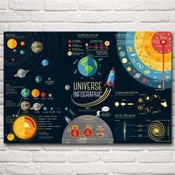 Научная фантастика солнечная система космическая галактика Univers CartoonArt Шелковый плакат домашний Декор Картина Бесплатная доставка