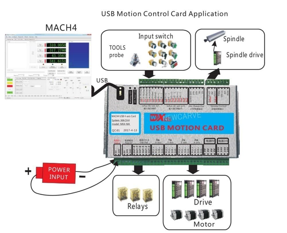 Купить с кэшбэком XHC Mach4 Newest Breakout Board 3 4 6 Axis USB Motion Control Card MKV-M4 2000KHz For CNC Router/ Cutting Machine NEWCARVE