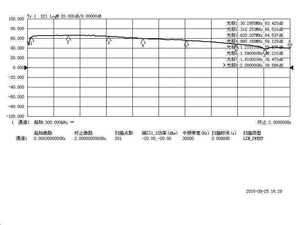 Image 3 - DYKB 1 MHz to 2000MHz 2GHz Gain 64dB Low Noise LNA RF Broadband Amplifier Module HF FM Ham Radio Amplifiers VHF UHF 12v