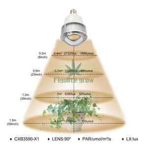 Image 1 - Figolite Groeien 100W Volledige Spectrum Cob CXB3590 Led Grow Light E27/E26 Lamp Vervangen Hpsl 400W