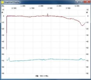 Image 3 - Adf4351 33 mhz ~ 4400mh 추적 소스 t.g 가있는 간단한 스펙트럼. 추적 생성기 스위퍼 rf 주파수 분석 도구 햄 라디오