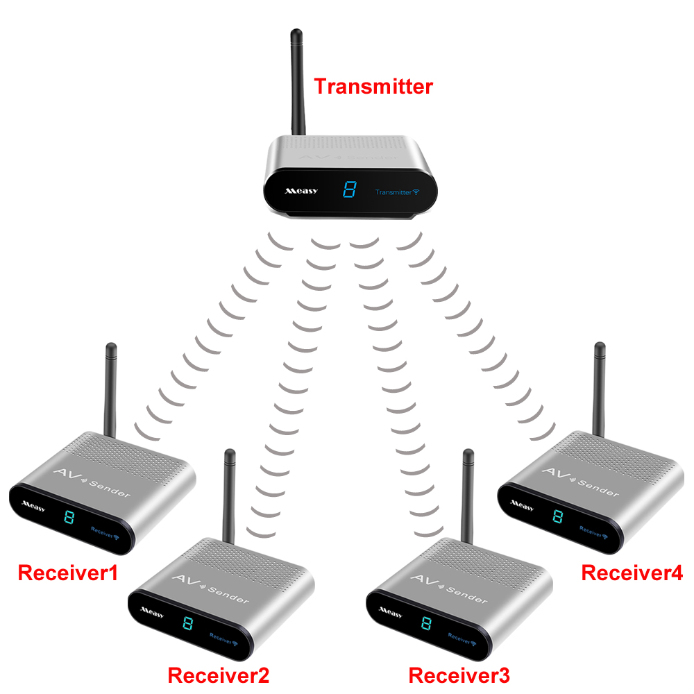 measy av240 400 M 2.4 GHz Wireless AV Sender TV Audio Video Transmitter Receiver (1 TX to 4 RX)