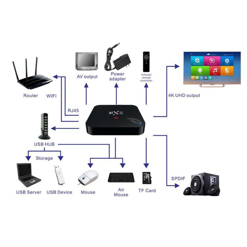 MXIII Amlogic S802 Quad Core 1 GB RAM + 8 GB ROM 1080 P 4 K H.264 Android 4.4 TV Box