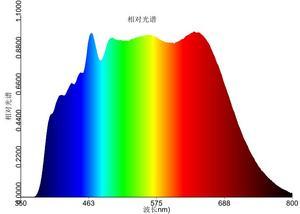 Image 2 - 50 w 5000 K hohe CRI volle spektrum sonnenlicht cob led 24,5mm licht bereich