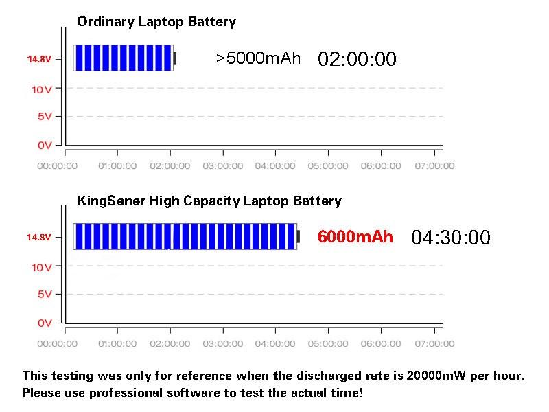 KingSener Corée Cellulaire A42N1403 Batterie D'ordinateur Portable pour ASUS ROG G751 G751JY G751JM G751JT GFX71JY GFX71JT A42LM9H A42LM93 4ICR19/66 -2 - 6