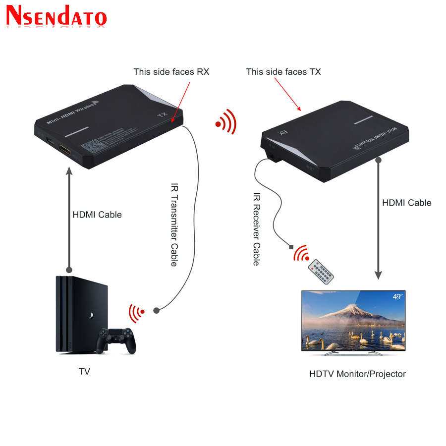 купить 60m / 196ft 2.4G /5.8G Wireless Wifi Range IR Extender 1080P Wireless HDMI Video Audio TV Transmitter Receiver for HDTV Monitor по цене 3568.51 рублей