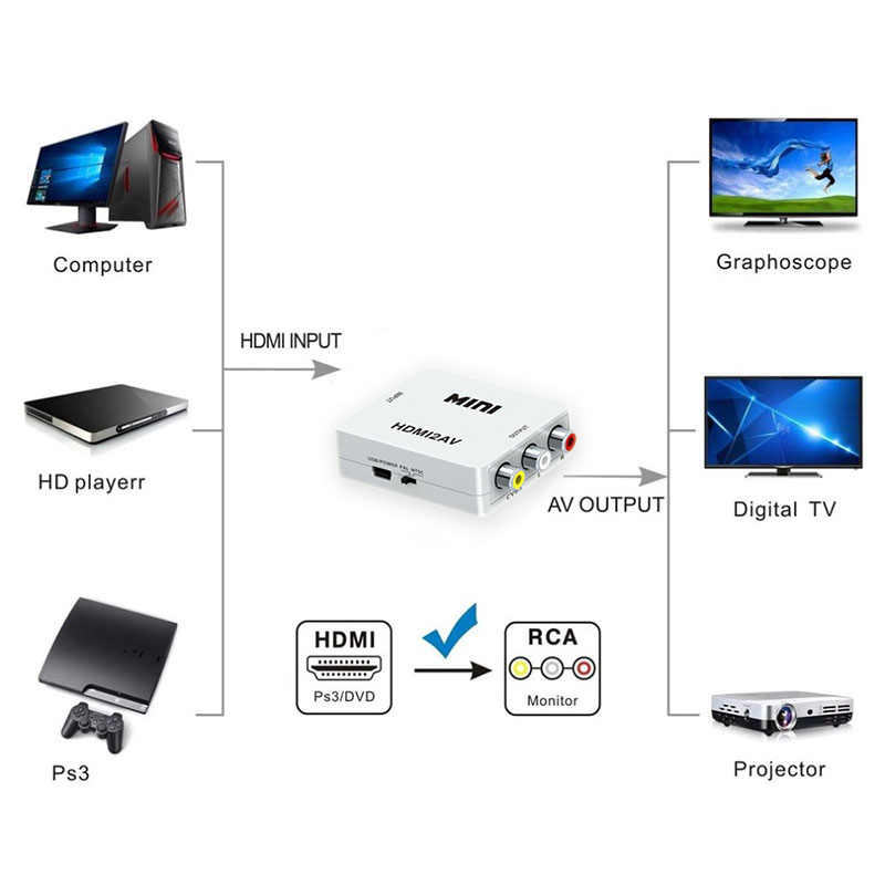 9 1080P Mini HDMI untuk VGA TO RCA AV Komposit Konverter Adaptor dengan 3.5 Mm Audio Port VGA2AV/ CVBS + Audio untuk PC HDTV Converter