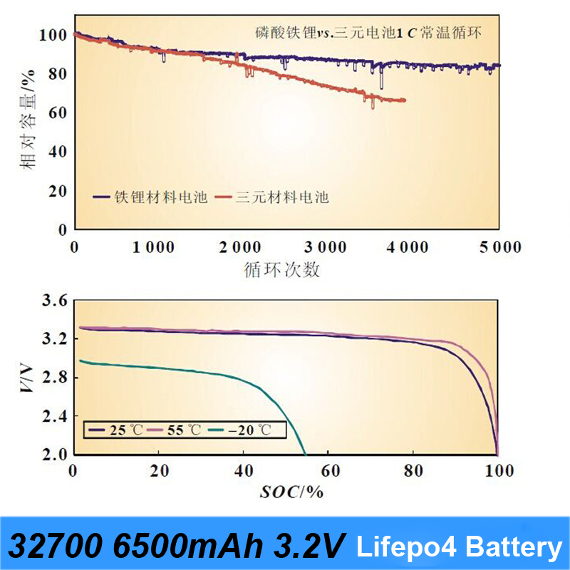 2019 new 32700 lifepo4 battery 3.2v 6500mah 33A 55A discharger current soldering battery for flashlight battery electric bike