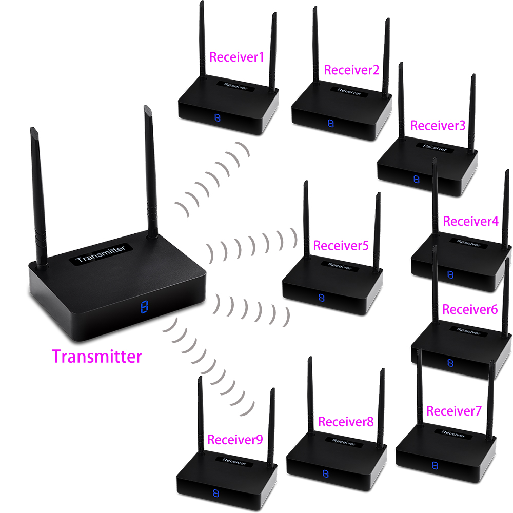 measy HD595 1TX 9 RX Wireless HDMI Extender 450m Supporting 1080P with IR Signal Transmission Transmitter