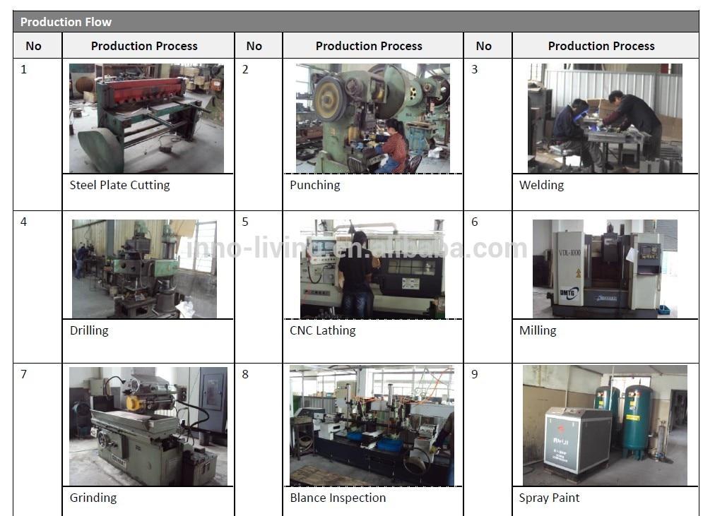 Production flow-1