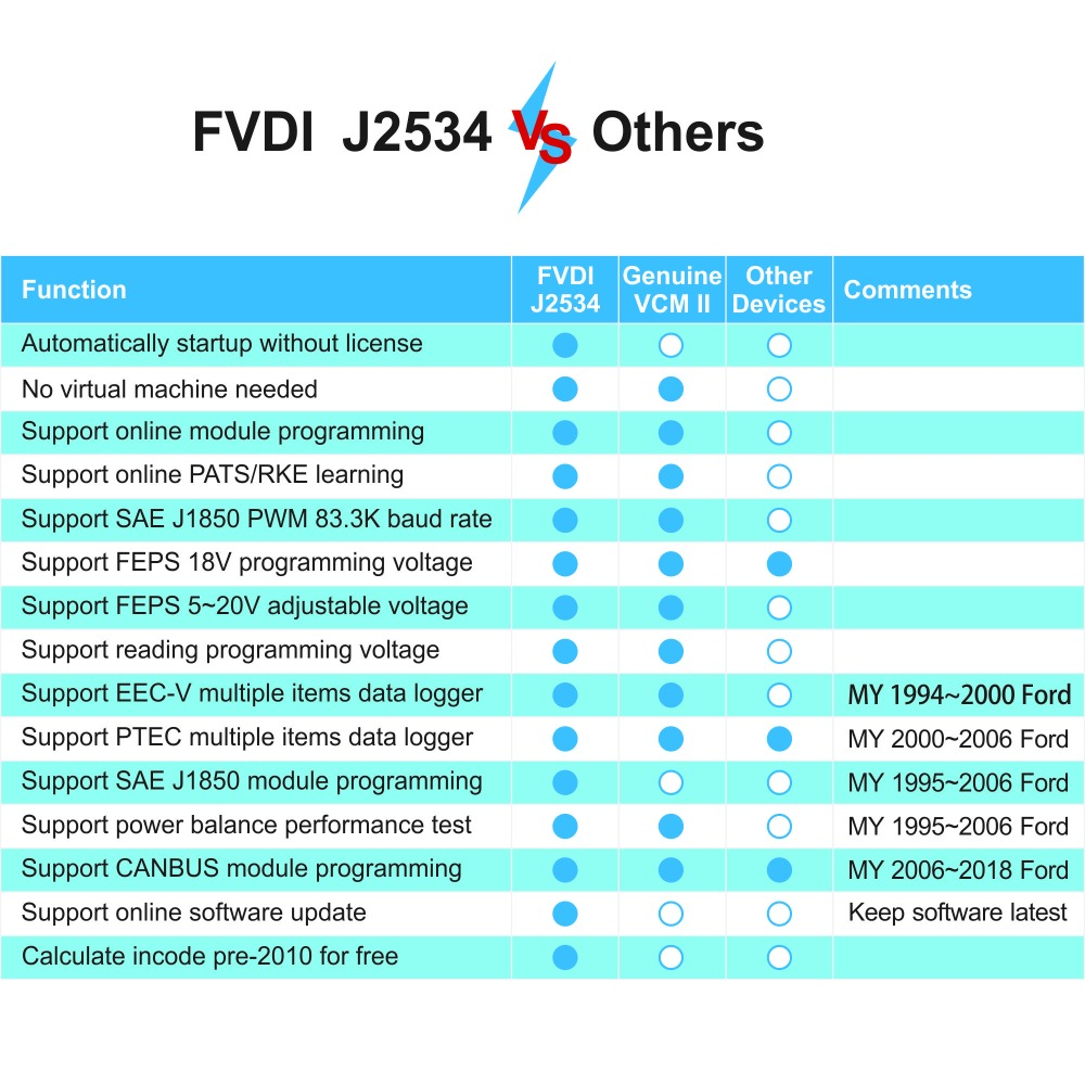 US $169 0 |2018 best Newest FVDI J2534 for VCM for mazda for Ford IDS  Forscan Diagnostic Tool better than ELS27 ELM327 VC M2 in stock-in Code  Readers