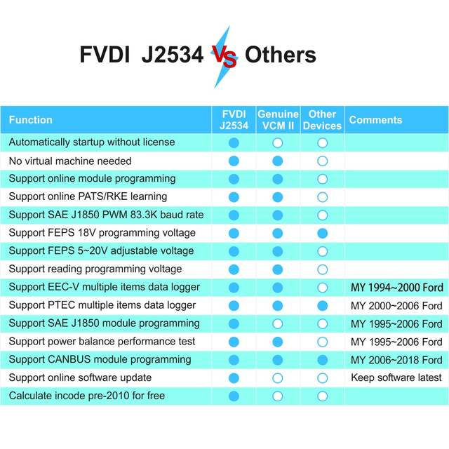2018 best Newest FVDI J2534 for VCM for mazda for Ford IDS