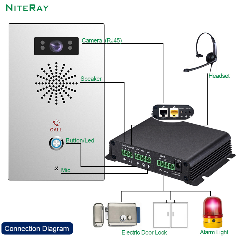 DIY IP video Intercom SIP Broadcast Gateway video Paging easy installation alarm system for security