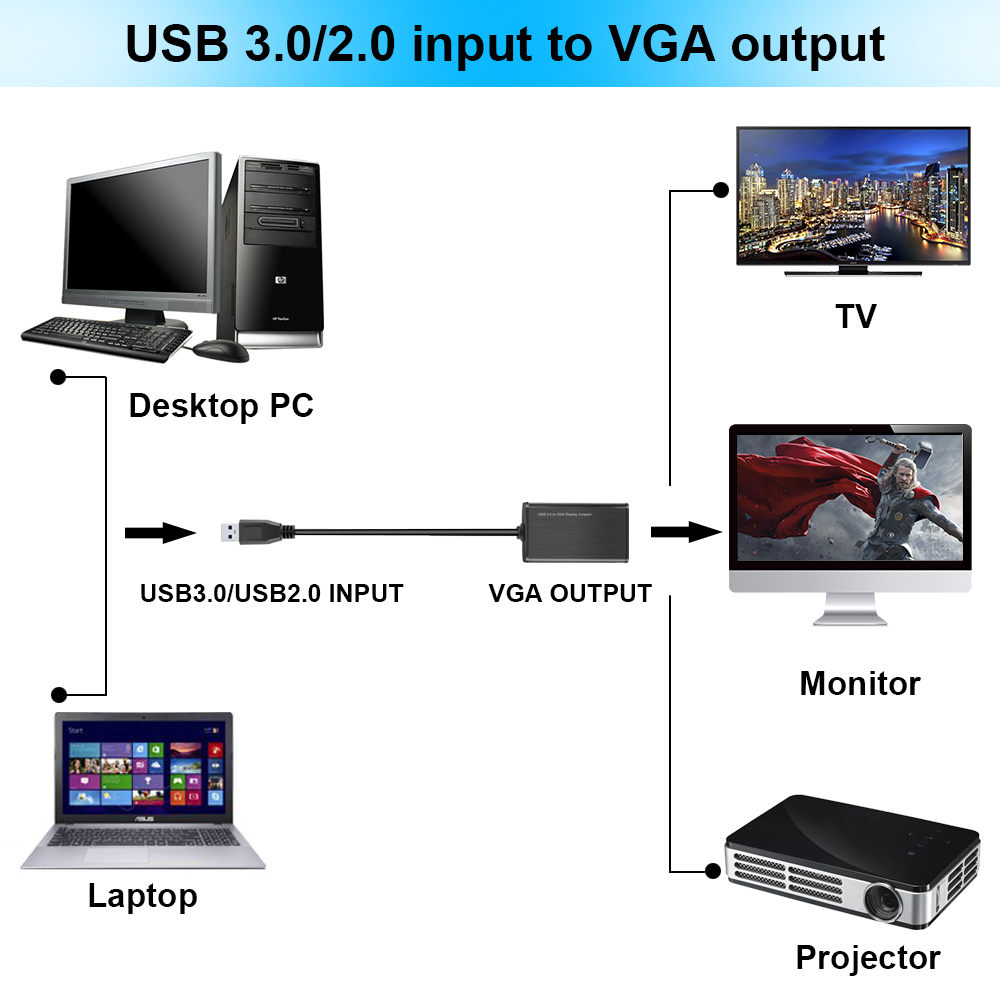 Electop USB 3.0 To VGA Adapter Cable External Graphic Card Video Multi-display Converter Adapter For PC Laptop Windows 7 8 10