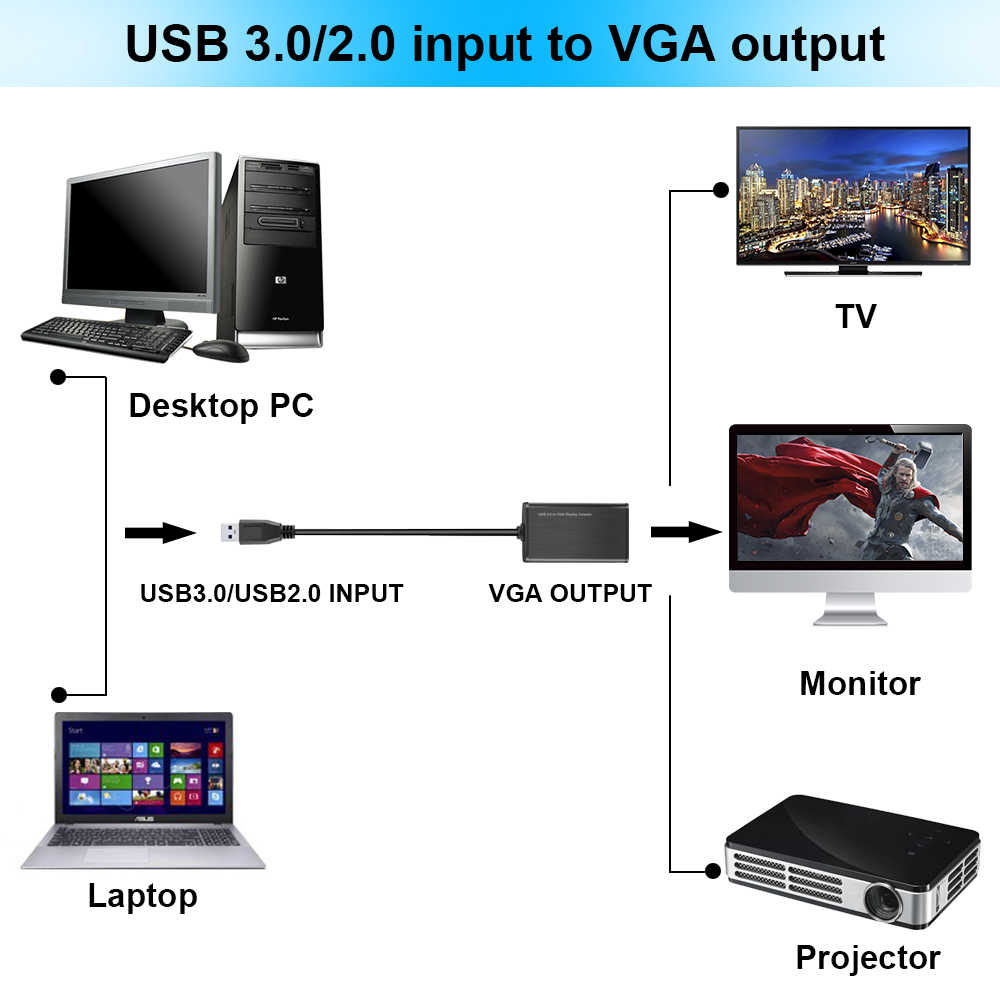 Electop USB 3 0 To VGA Adapter Cable External Graphic Card Video  Multi-display Converter Adapter For PC Laptop Windows 7 8 10