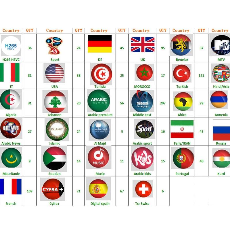 French Arabic Iptv NeoPro Iptv Subscription Europe Algerie Morocco Tunisia Italia Portugal 7000 Channel And 3000 Vod