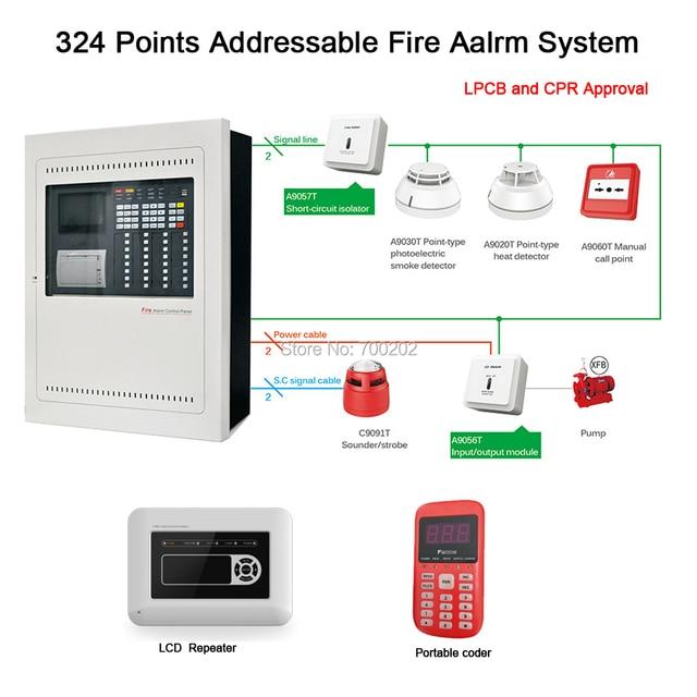 Addressable Smoke Detector Wiring Diagram: One Loop Addressable Fire Alarm System Fire Alarm Control