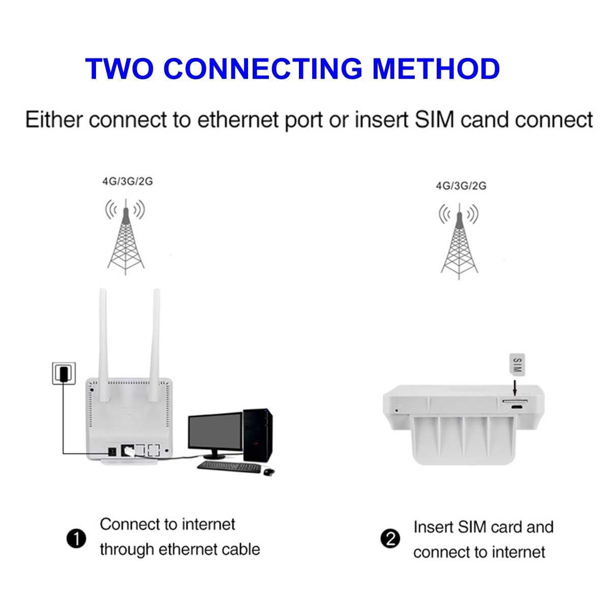 CPE راوتر متعدد الوظائف 4G LTE 150Mbps موبايل واي فاي شاشة الكريستال السائل المنزل مودم النطاق العريض دعم بطاقة Sim 20 مستخدم