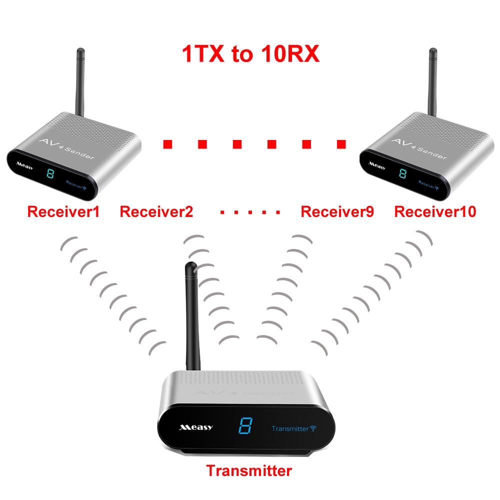 Measy av220 1TX à 7RX 2.4 GHz sans fil AV émetteur TV Audio vidéo 1 émetteur 7 récepteurs pour IPTV numérique STB