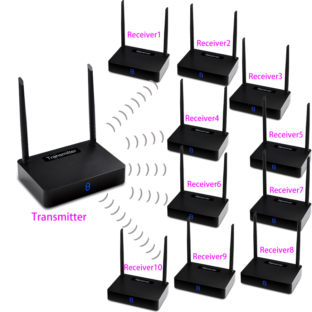measy HD595 1TX 10 RX Wireless HDMI Extender 450m Supporting 1080P with IR Signal Transmission Transmitter