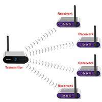 measy av540 AV Sender & IR Remote Extender Wireless Transmitter 400M 5.8ghz wireless av sender 1TX to 4RX