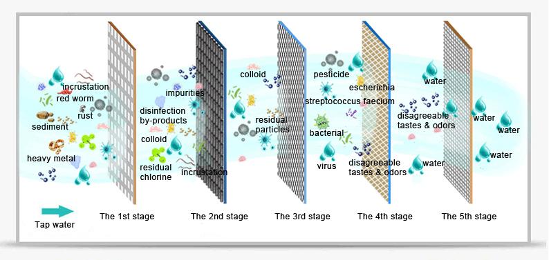 tlsj50gb-1д внутренний 50 г обратного осмоса типа RO 5 напиток очиститель воды