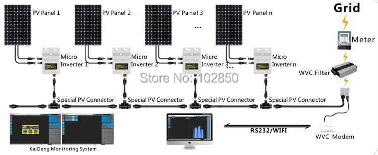 HT1AEGgFOldXXagOFbX8 aliexpress com buy 260w solar grid tie micro inverter ip67 dc22v Synchronizing Grid Tie Inverter at n-0.co