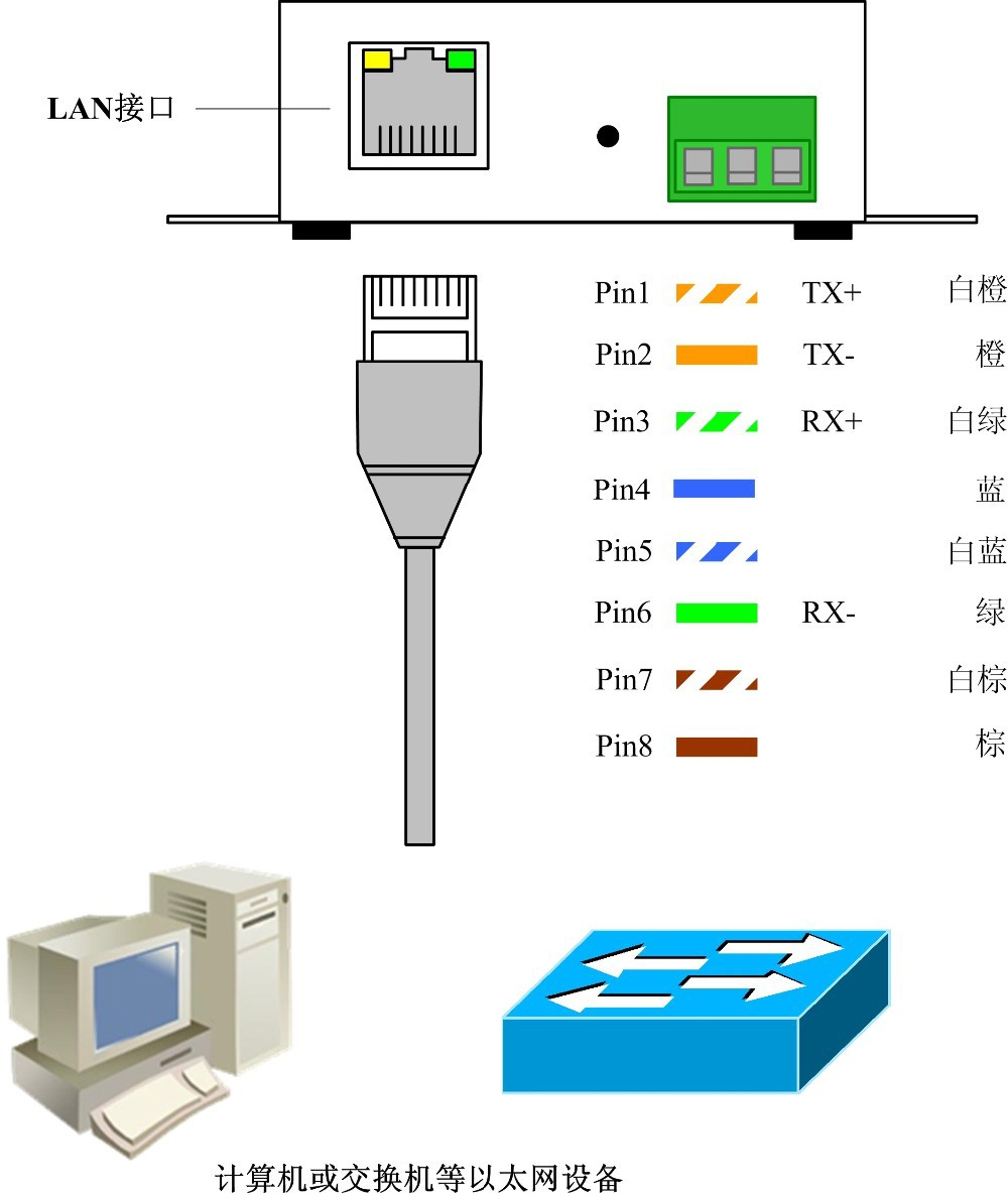 Teri 5210cp B Rs485 422 To Ethernet Serial Device Server In 232 485 Wiring Diagram Connector Provide Db9 Pin Connecting Orifice Support Rs Dte Communication It Can Choose