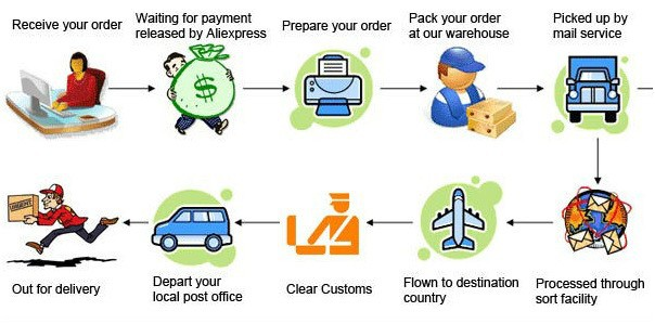 HOW TO OPERATE THIS ORDER