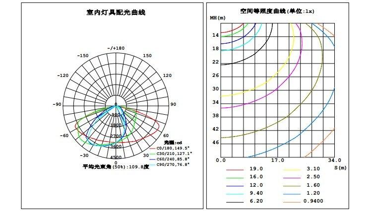 Professionelle Beleuchtung 120 Watt Led Tunnel Marker Lichter Hersteller 220 V Bridgelux Lm-80 Ww Nw Cw Meanwell Fahrer Led-strahler Kostenloser Versand Dhl Fedex