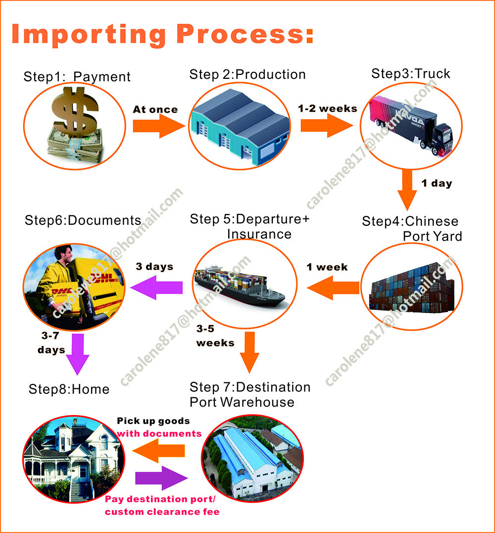 importing process updting