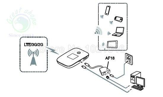 Huawei E5786 Work as USB Modem