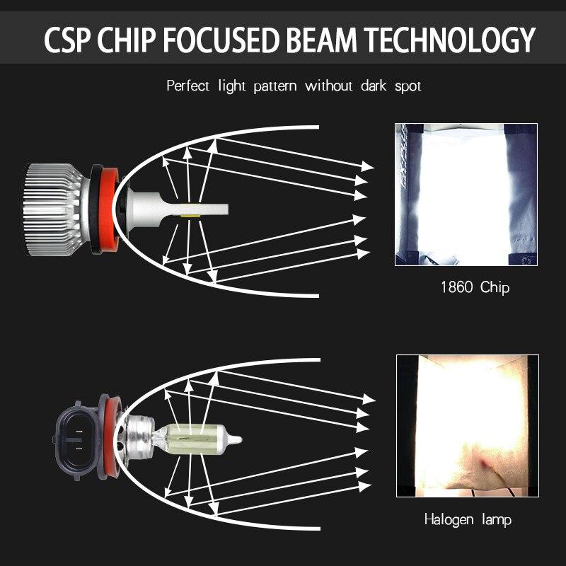 Image 3 - Car Headlight Bulb H4 H7 LED H11 H1 H3 9005 9006 HB4 H13 9004 9007 880 881 H27 Led Auto Lamp Araba Light 12V 24V 12000LM 6000K-in Car Headlight Bulbs(LED) from Automobiles & Motorcycles