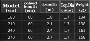Image 5 - קשה קצר פחמן ספינינג חכת דיג טלסקופי מוט 1.8 2.7 m נסיעות מוט סירת רוק מקל עבור בס קרפיון דיונון ultralight מוט