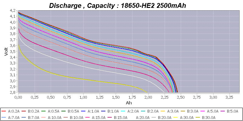 Turmera for LG 18650 HE2 2500mAh -Capacity