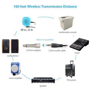 Image 5 - Micrófono inalámbrico MAONO de 2,4G, manos libres, ligero, Headworn Micofone, micrófono Vocal profesional de mano para mezclador de voz de YouTube