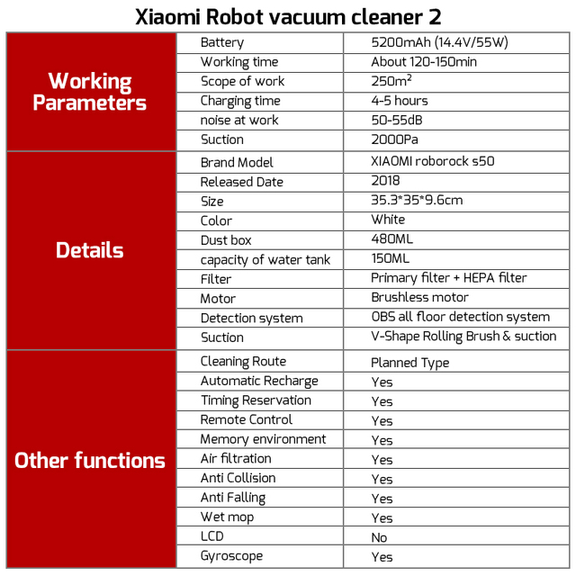 Original Xiaomi Roborock S50 S55 Xiaomi Vacuum Cleaner 2 Robot for Home Automatic Sweeping Smart Planned Wet Mop APP