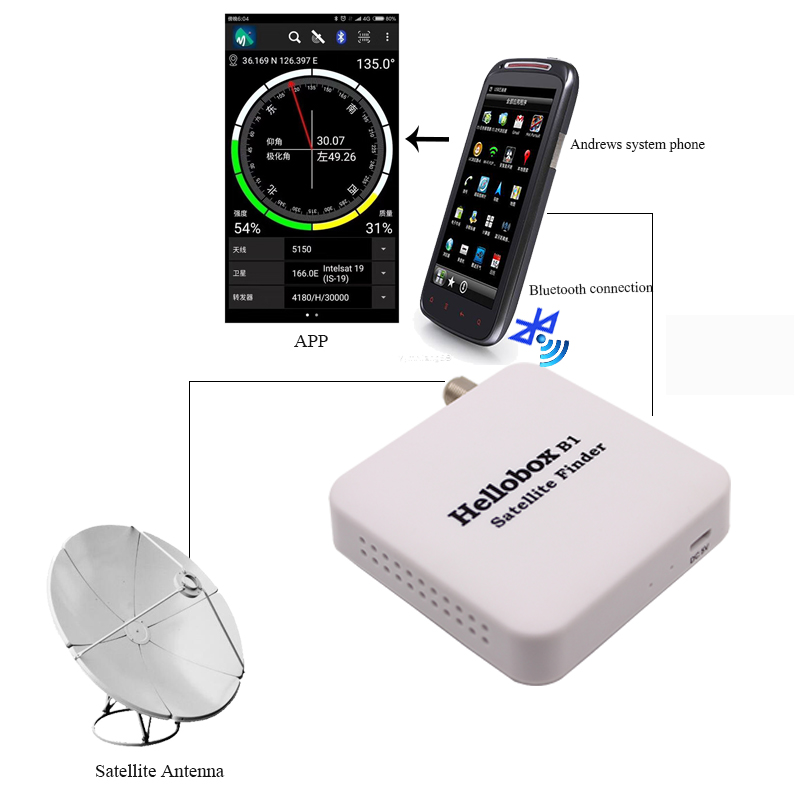 B1 Satellite Finder For Satellite TV Recevier With Bluetooth Connect Android Phone and Tablet