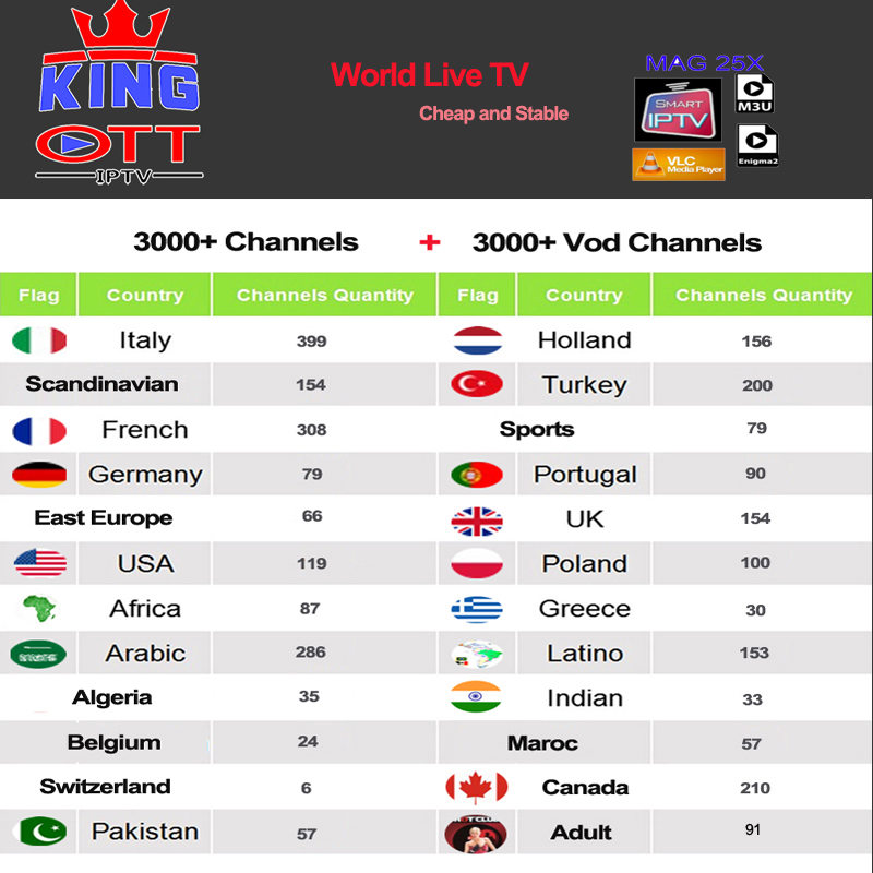 Iptv Espa A Spain Dutch Turkey Portugal Italia France Subscription Iptv Grownup M3U Youporn Vod For X96 H96 Magazine Htv Android Television Field