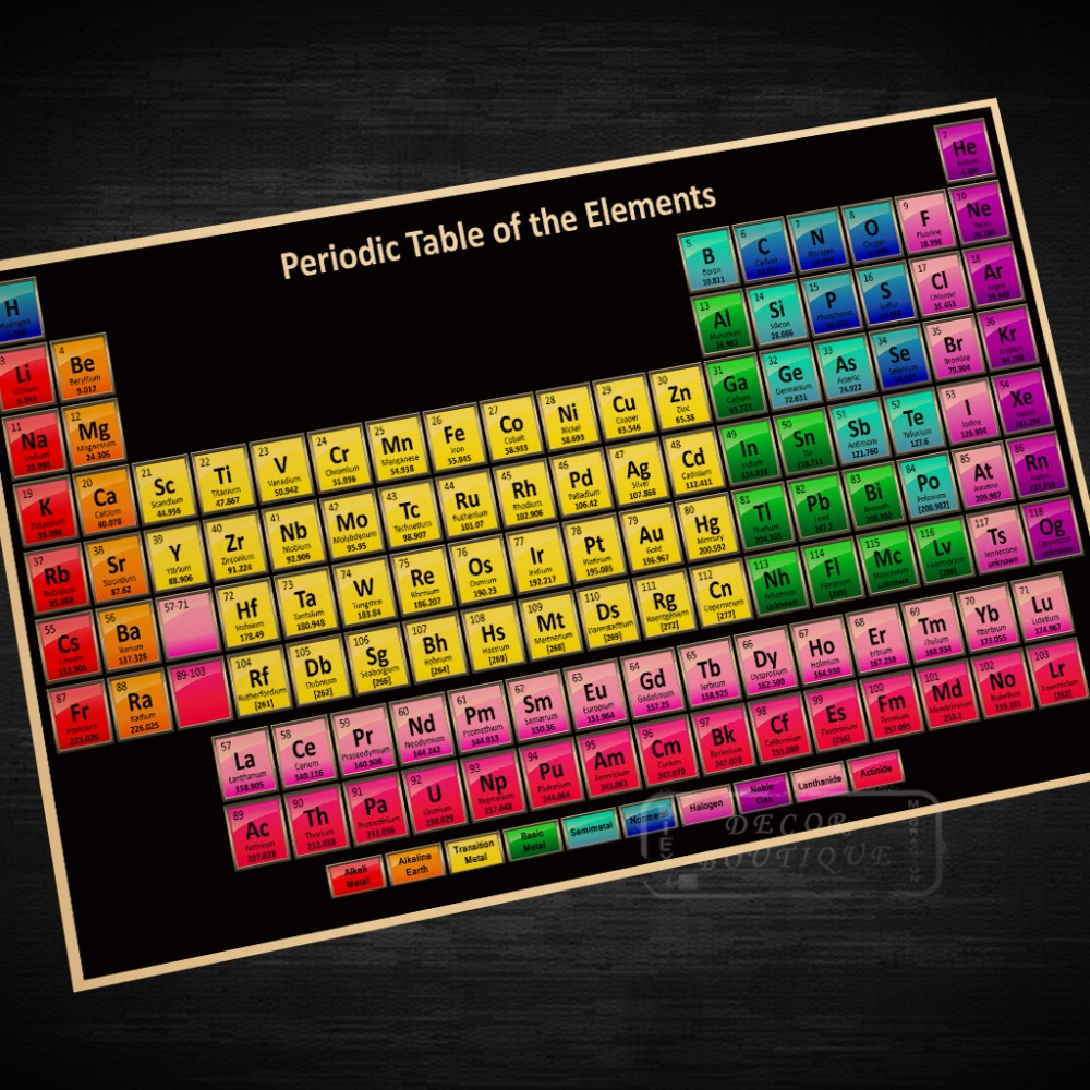 Online buy wholesale periodic table with elements from china the chemical elements periodic table detail poster decorative diy wall stickers home posters bar art gamestrikefo Choice Image