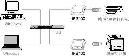 Kyocera kyocera copier network print server KM 1635/1648