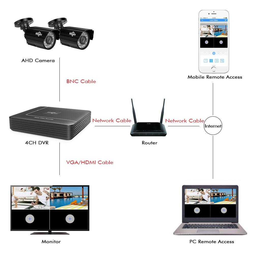 Hiseeu AHD Video Surveillance Security Camera System With 1080P HD Recording