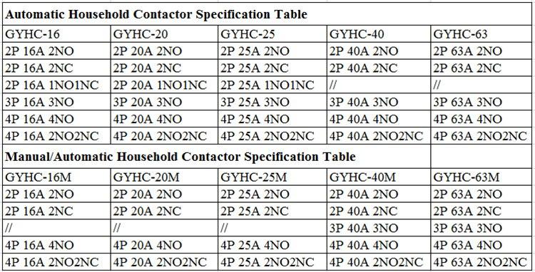 16contactor spc data