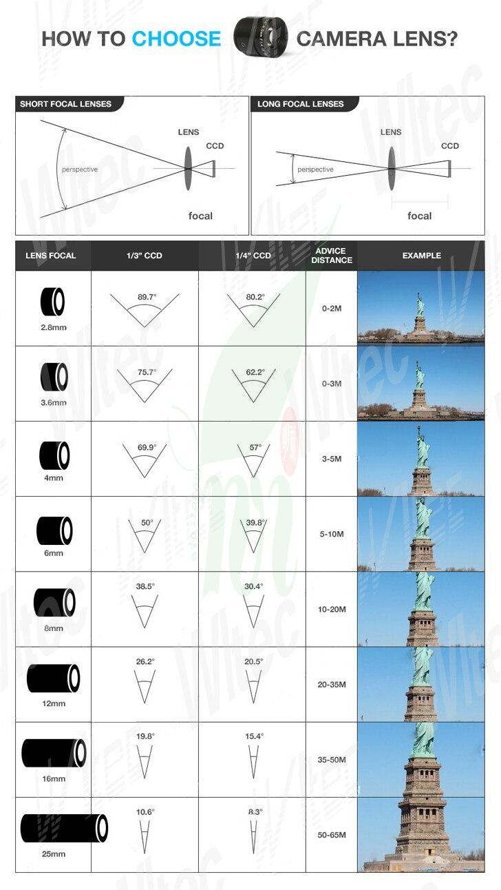 Choose-Lens