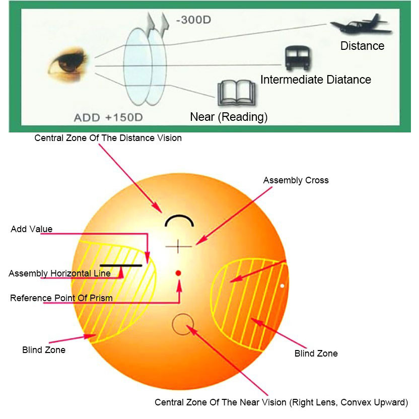 BCLEAR 1,74 High Index ASP Anti Radiation Progressiva Multifokale - Bekleidungszubehör - Foto 4