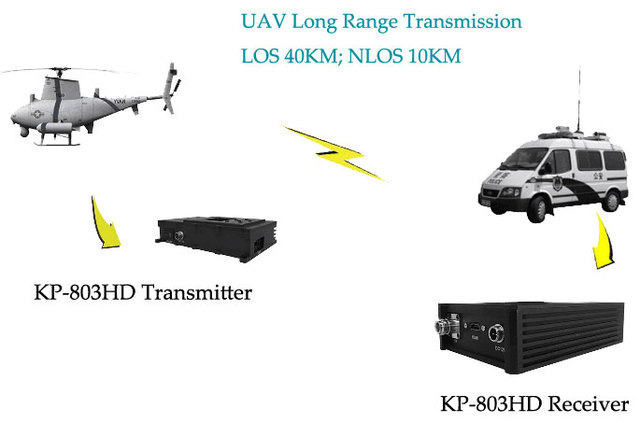 UAV Mini Digital Transmitter, COFDM Video Transmitter HDMI interface, Full HD Wireless Transmitter and Receiver for Drones